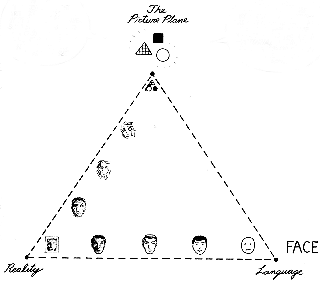 Scott McCloud's Big Triangle